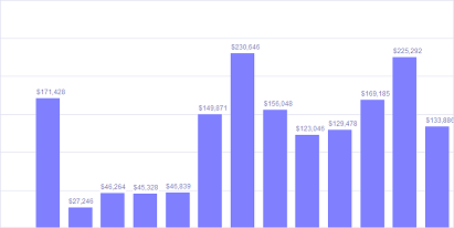 project revenue chart